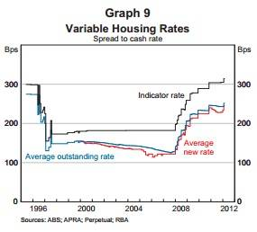 b2ap3_thumbnail_Variable-to-Cash-rate-at-March-2012.jpg
